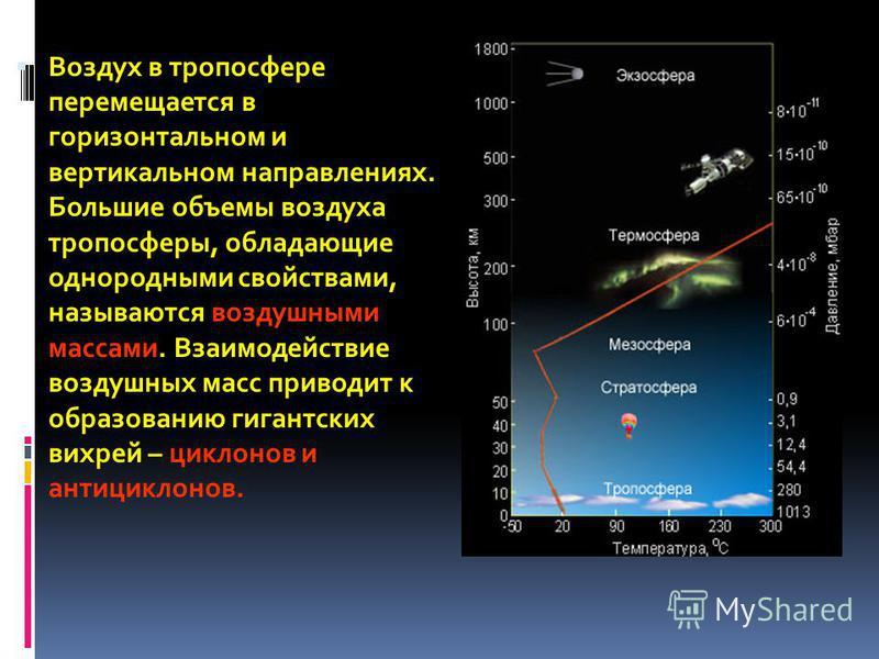 Воздух в тропосфере перемещается в горизонтальном и вертикальном направлениях. Большие объемы воздуха тропосферы, обладающие однородными свойствами, называются воздушными массами. Взаимодействие воздушных масс приводит к образованию гигантских вихрей