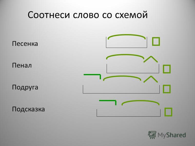 1. Выделить окончание 2. Выделить основу 3. Выделить корень 4. Обозначить приставку 5. Обозначить суффикс