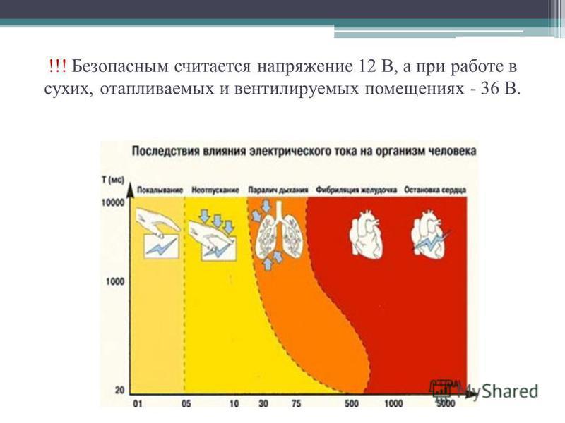 !!! Безопасным считается напряжение 12 В, а при работе в сухих, отапливаемых и вентилируемых помещениях - 36 В.