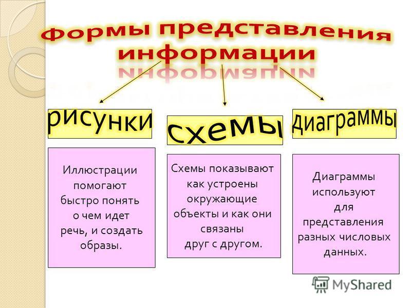 Перед вами текстовая информация. Прочитайте ее и попробуйте представить картину.