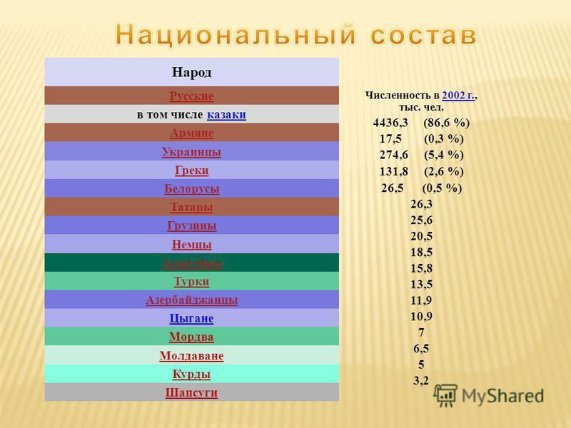 Численность в 2002 г., тыс. чел. 4436,3 (86,6 %) 17,5 (0,3 %) 274,6 (5,4 %) 131,8 (2,6 %) 26,5 (0,5 %) 26,3 25,6 20,5 18,5 15,8 13,5 11,9 10,9 7 6,5 5 3,2 Народ Русские в том числе казаки Армяне Украинцы Греки Белорусы Татары Грузины Немцы Адыгейцы Т