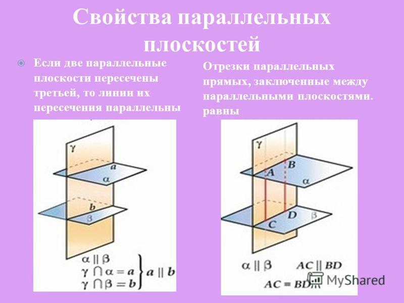 Свойства параллельных плоскостей Отрезки параллельных прямых, заключенные между параллельными плоскостями. равны Если две параллельные плоскости пересечены третьей, то линии их пересечения параллельны