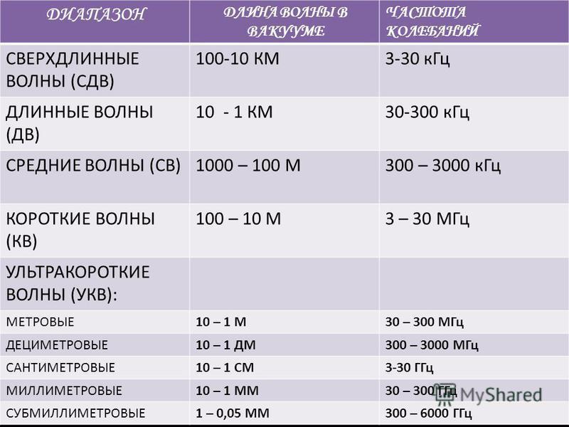 ДИАПАЗОН ДЛИНА ВОЛНЫ В ВАКУУМЕ ЧАСТОТА КОЛЕБАНИЙ СВЕРХДЛИННЫЕ ВОЛНЫ (СДВ) 100-10 КМ3-30 к Гц ДЛИННЫЕ ВОЛНЫ (ДВ) 10 - 1 КМ30-300 к Гц СРЕДНИЕ ВОЛНЫ (СВ)1000 – 100 М300 – 3000 к Гц КОРОТКИЕ ВОЛНЫ (КВ) 100 – 10 М3 – 30 МГц УЛЬТРАКОРОТКИЕ ВОЛНЫ (УКВ): МЕ