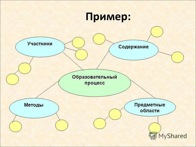 Образовательный процесс Участники Методы Предметные области Содержание Пример: