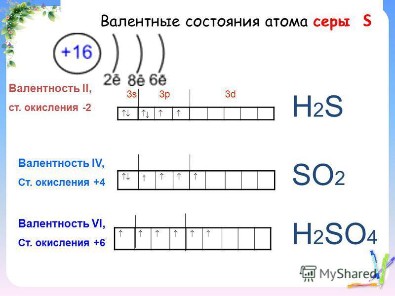 Валентные состояния атома серы S Валентность II, ст. окисления -2 3s 3p 3d Валентность IV, Ст. окисления +4 Валентность VI, Ст. окисления +6 Н2SН2S SО2SО2 Н2SО4Н2SО4