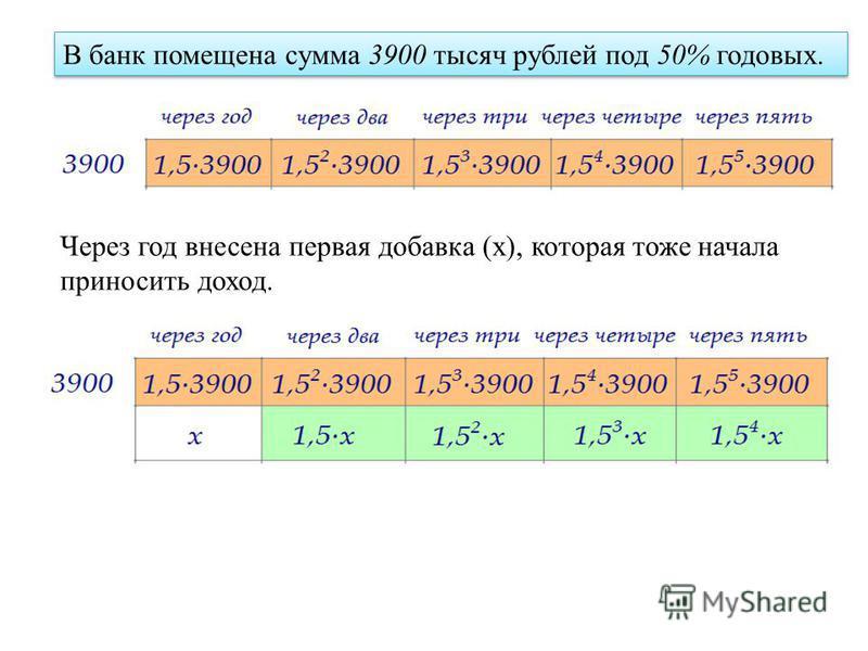 В банк помещена сумма 3900 тысяч рублей под 50% годовых. Через год внесена первая добавка (х), которая тоже начала приносить доход.