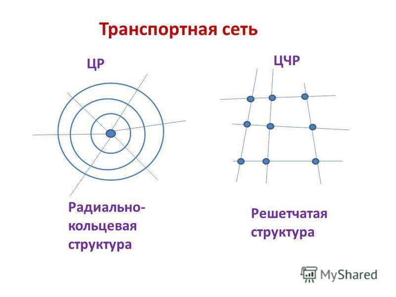 Транспортная сеть ЦР ЦЧР Радиально- кольцевая структура Решетчатая структура