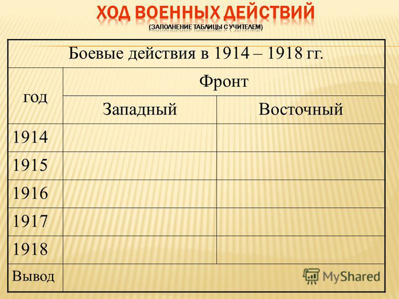 Боевые действия в 1914 – 1918 гг. год Фронт Западный Восточный 1914 1915 1916 1917 1918 Вывод