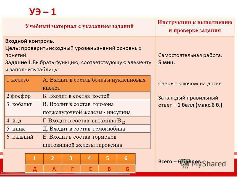 УЭ – 1 Учебный материал с указанием заданий Инструкции к выполнению и проверке задания Входной контроль. Цель: проверить исходный уровень знаний основных понятий. Задание 1. Выбрать функцию, соответствующую элементу и заполнить таблицу. Самостоятельн