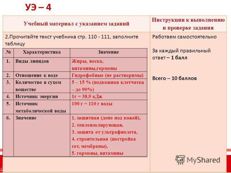 Учебный материал с указанием заданий Инструкции к выполнению и проверке задания 2. Прочитайте текст учебника стр. 110 - 111, заполните таблицу Работаем самостоятельно За каждый правильный ответ – 1 балл Всего – 10 баллов УЭ – 4
