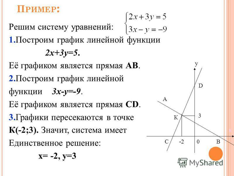 П РИМЕР : Решим систему уравнений: 1. Построим график линейной функции 2 х+3 у=5. Её графиком является прямая АВ. 2. Построим график линейной функции 3 х-у=-9. Её графиком является прямая СD. 3. Графики пересекаются в точке К(-2;3). Значит, система и