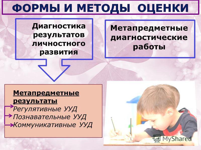 Диагностика результатов личностного развития Метапредметные диагностические работы Метапредметные результаты Регулятивные УУД Познавательные УУД Коммуникативные УУД
