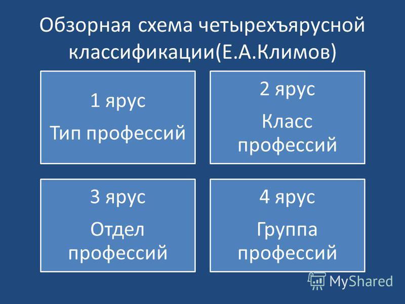Обзорная схема четырехъярусной классификации(Е.А.Климов) 1 ярус Тип профессий 2 ярус Класс профессий 3 ярус Отдел профессий 4 ярус Группа профессий