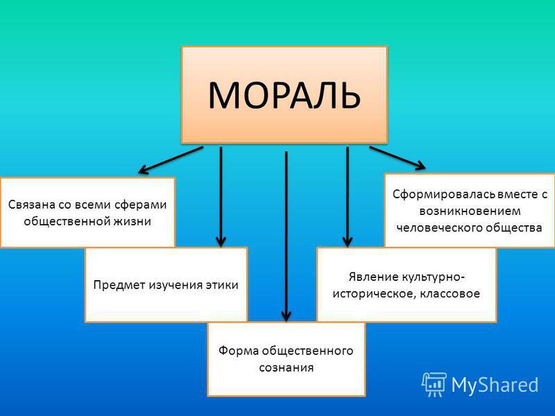4 исторические формы морали: