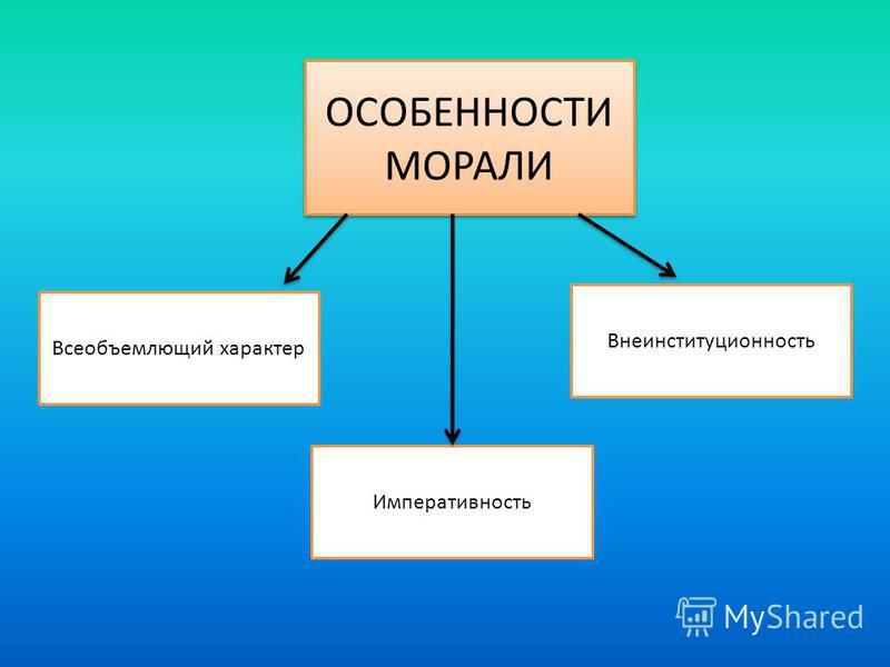 ОСОБЕННОСТИ МОРАЛИ Всеобъемлющий характер Императивность Внеинституционность