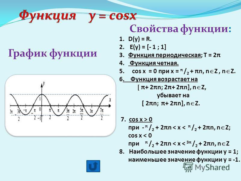 График функции Свойства функции: 1.D(у) = R. 2. E(у) = [- 1 ; 1] 3.Функция периодическая; Т = 2πФункция периодическая 4. Функция четная. Функция четная. 5. cos x = 0 при х = π / 2 + πn, n Z, n Z. 6. Функция возрастает на. Функция возрастает на [ π+ 2