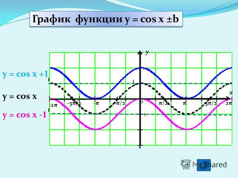 y x 1 π/2-π/2π3π/22π2π-π-π-3π/2 -2π 0 y = cos x + 1 y = cos x График функции y = cos x ±b y = cos x - 1