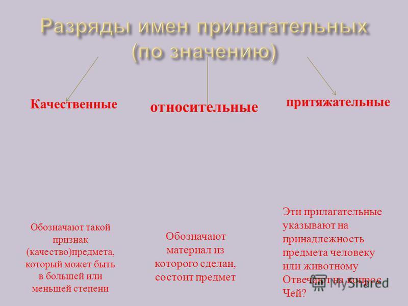 Разработка урока по русскому языку фгос 5 6 класс