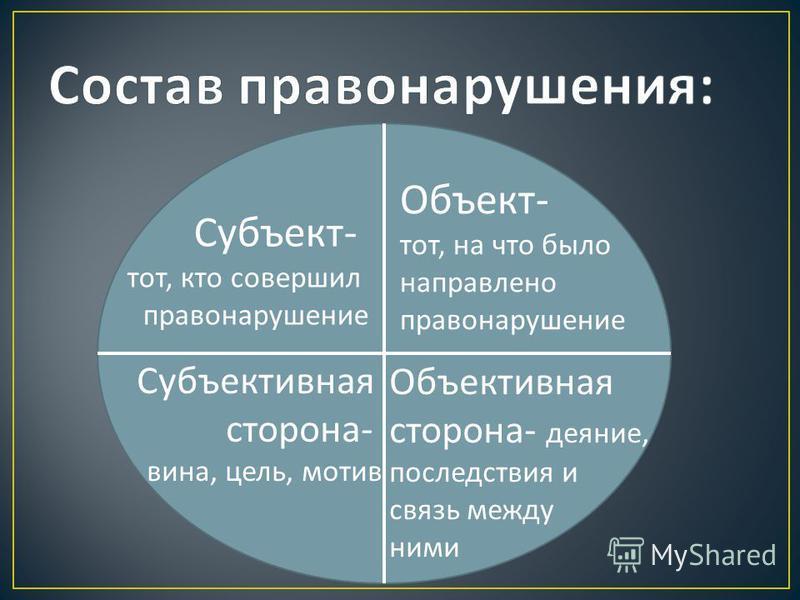 Субъект - тот, кто совершил правонарушение Объект - тот, на что было направлено правонарушение Субъективная сторона - вина, цель, мотив Объективная сторона - деяние, последствия и связь между ними