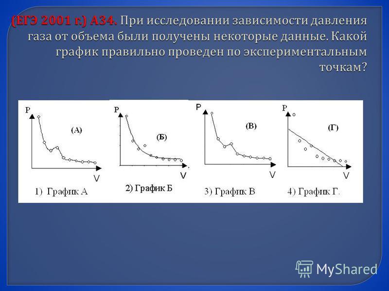 ( ЕГЭ 2001 г.) А 34. При исследовании зависимости давления газа от объема были получены некоторые данные. Какой график правильно проведен по экспериментальным точкам ?