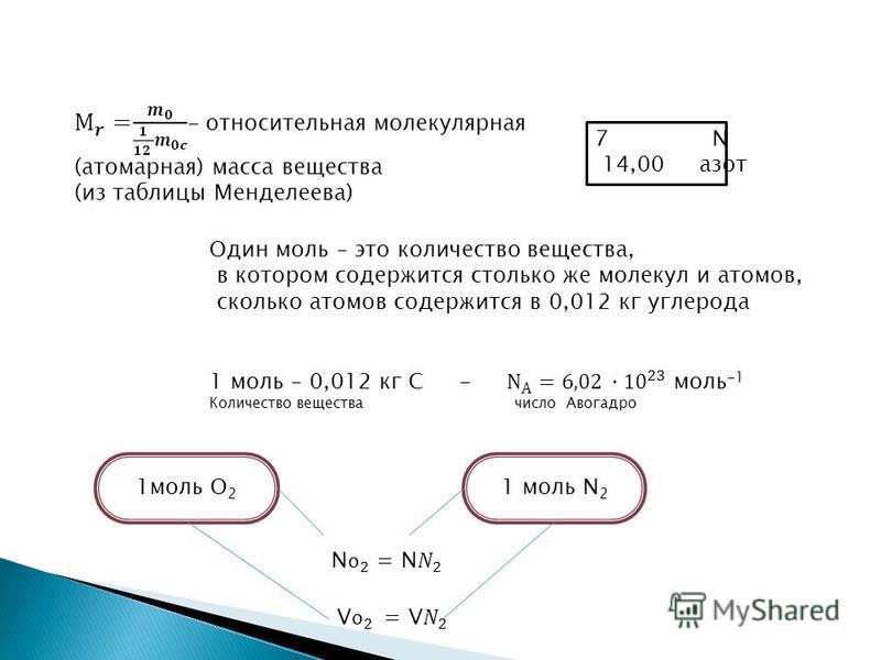 7 Ν 14,00 азот Один моль – это количество вещества, в котором содержится столько же молекул и атомов, сколько атомов содержится в 0,012 кг углерода 1 моль О 2 1 моль Ν 2