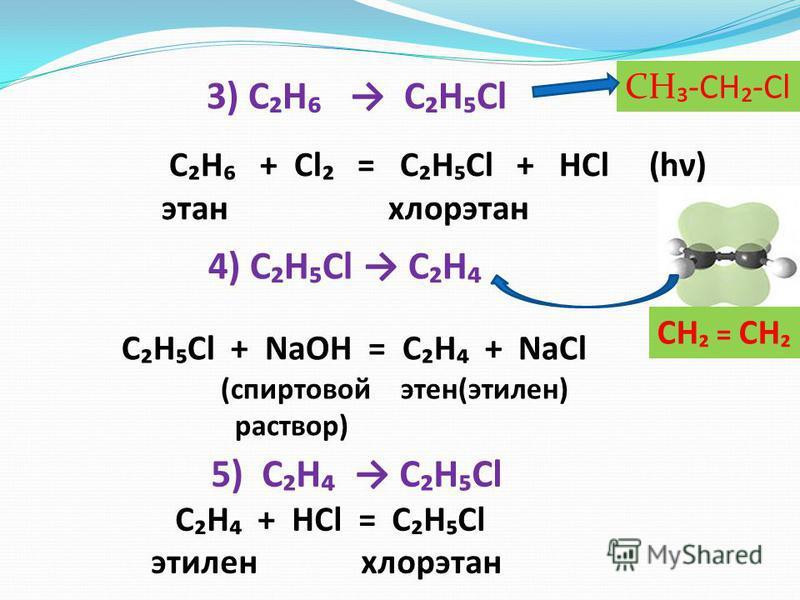 3) CH C H Cl C H + Cl = C H Cl + HCl (hν) этан хлорэтан 4) C H Cl C H C H Cl + NaOH = C H + NaCl (спиртовой этен(этилен) раствор) 5) C H C H Cl C H + HCl = C H Cl этилен хлорэтан CH = CH CH-CH-Cl