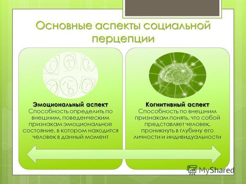 Основные аспекты социальной перцепции Эмоциональный аспект Эмоциональный аспект Способность определить по внешним, поведенческим признакам эмоциональное состояние, в котором находится человек в данный момент Когнитивный аспект Когнитивный аспект Спос