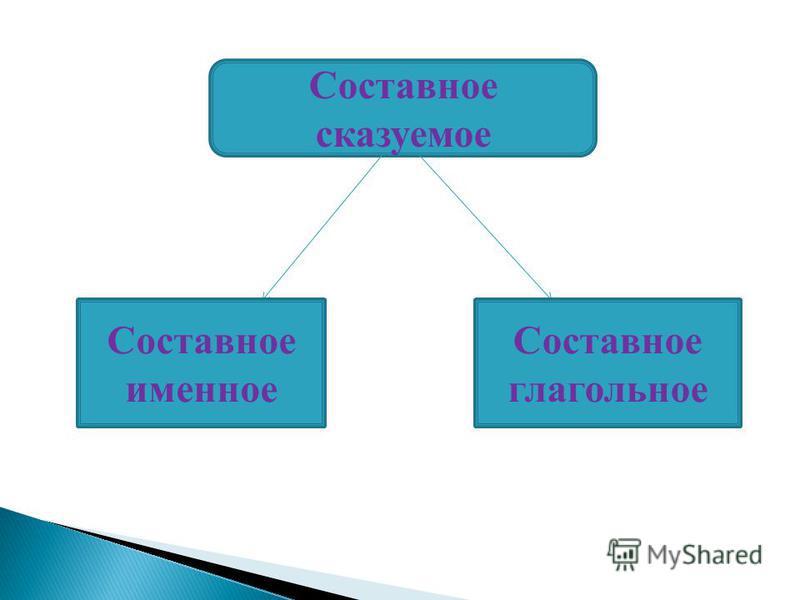 Составное сказуемое Составное именное Составное глагольное