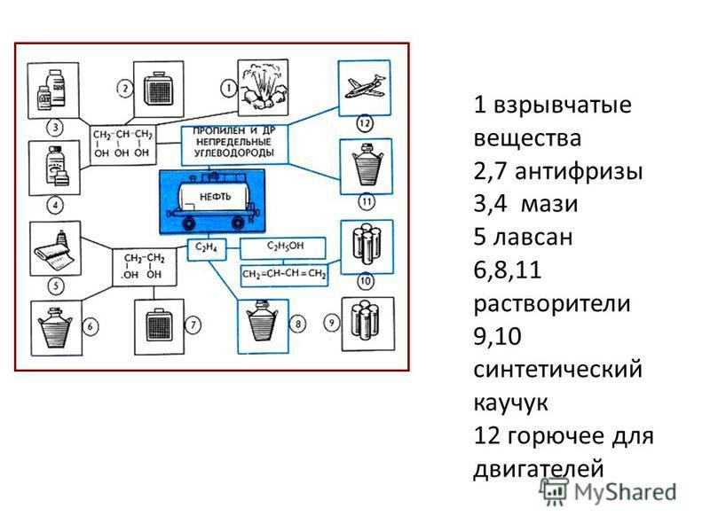 1 взрывчатые вещества 2,7 антифризы 3,4 мази 5 лавсан 6,8,11 растворители 9,10 синтетический каучук 12 горючее для двигателей