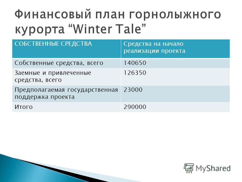 СОБСТВЕННЫЕ СРЕДСТВАСредства на начало реализации проекта Собственные средства, всего 140650 Заемные и привлеченные средства, всего 126350 Предполагаемая государственная поддержка проекта 23000 Итого 290000