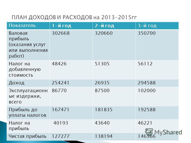 Показатель 1-й год 2-й год 3-й год Валовая прибыль (оказания услуг или выполнения работ) 302668320660350700 Налог на добавленную стоимость 484265130556112 Доход 25424126935294588 Эксплуатационн ые издержки, всего 8677087500102000 Прибыль до уплаты на