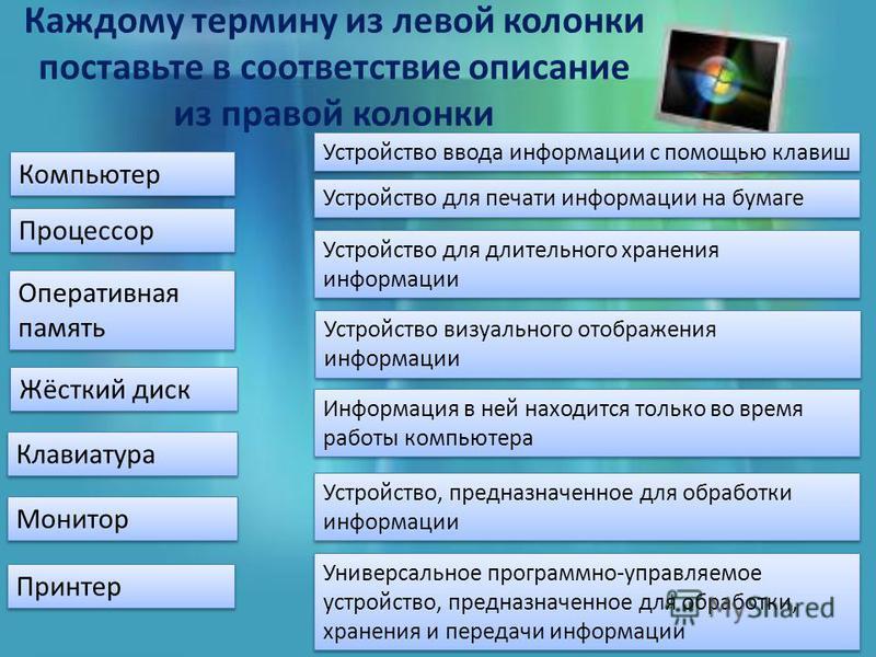 Каждому термину из левой колонки поставьте в соответствие описание из правой колонки Клавиатура Процессор Оперативная память Жёсткий диск Компьютер Монитор Принтер Устройство ввода информации с помощью клавиш Устройство для печати информации на бумаг