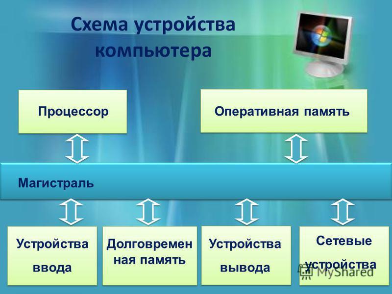 Схема устройства компьютера Процессор Оперативная память Устройства ввода Долговремен ная память Сетевые устройства Устройства вывода Магистраль