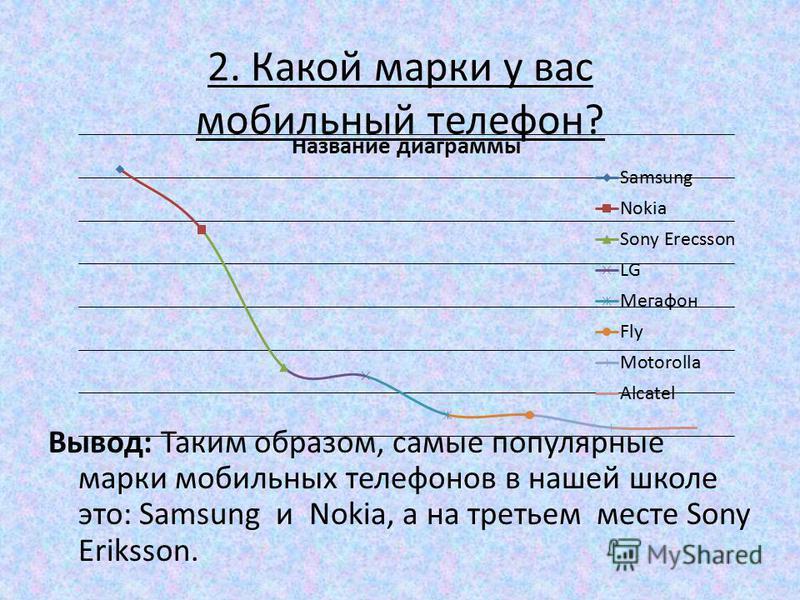 2. Какой марки у вас мобильный телефон? Вывод: Таким образом, самые популярные марки мобильных телефонов в нашей школе это: Samsung и Nokia, а на третьем месте Sony Eriksson.