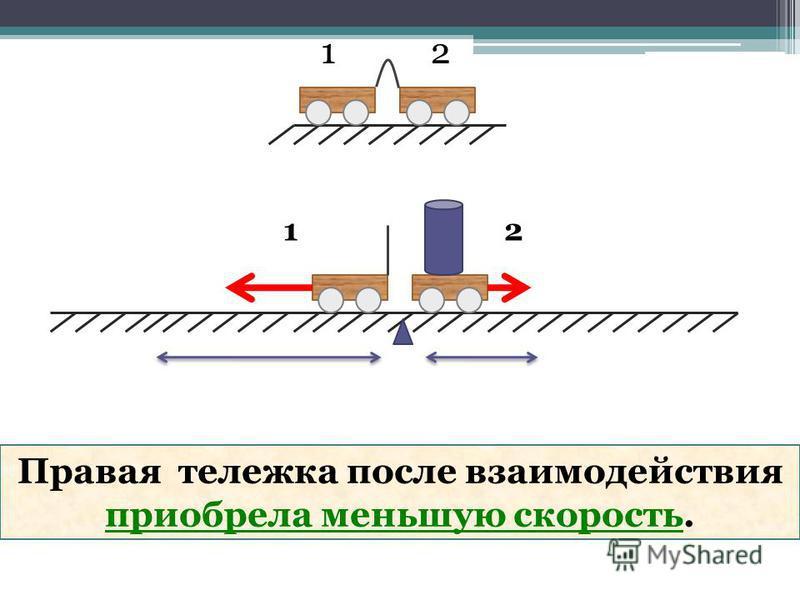 1 2 Правая тележка после взаимодействия приобрела меньшую скорость.