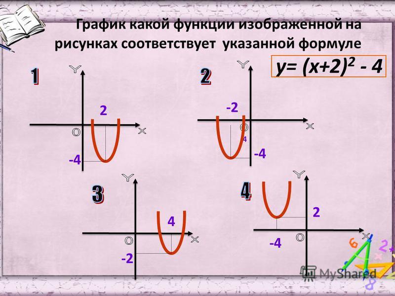График какой функции изображенной на рисунках соответствует указанной формуле у= (х+2) 2 - 4 -4 4 -2 -4-4 -4-4 2 2 -4-4