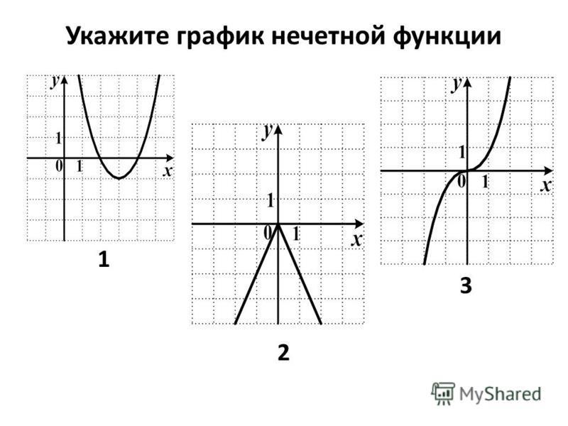 Укажите график нечетной функции 1 2 3