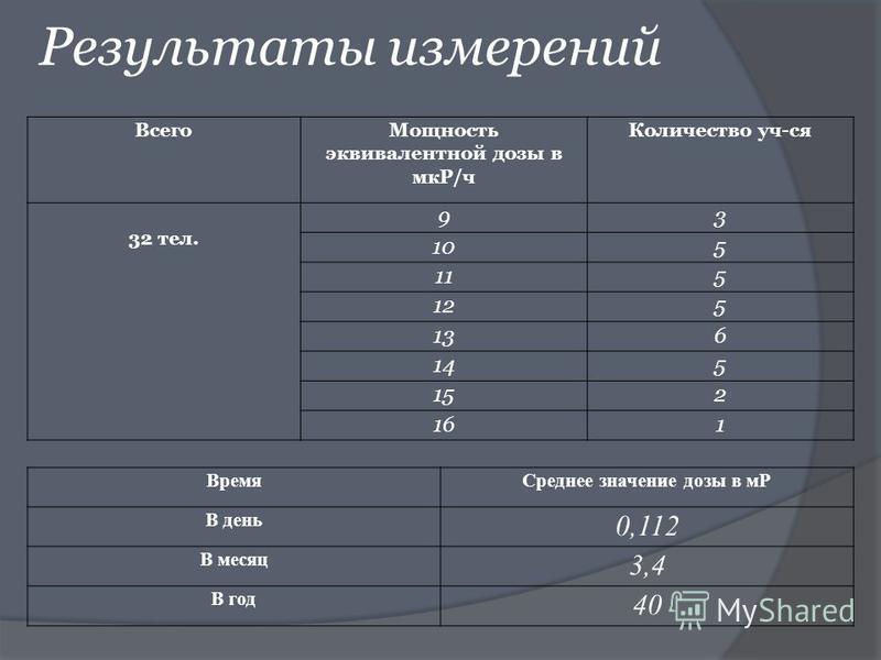 Результаты измерений Всего Мощность эквивалентной дозы в мкР/ч Количество уч-ся 32 тел. 93 105 115 125 136 145 152 161 Время Среднее значение дозы в мР В день 0,112 В месяц 3,4 В год 40
