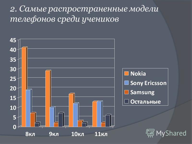 2. Самые распространенные модели телефонов среди учеников