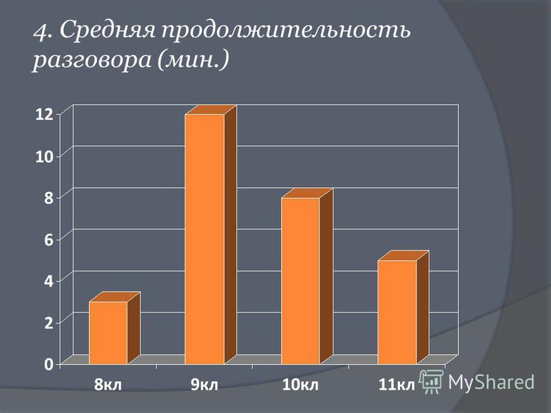 4. Средняя продолжительность разговора (мин.)
