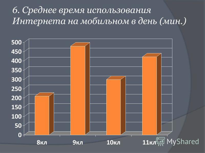 6. Среднее время использования Интернета на мобильном в день (мин.)