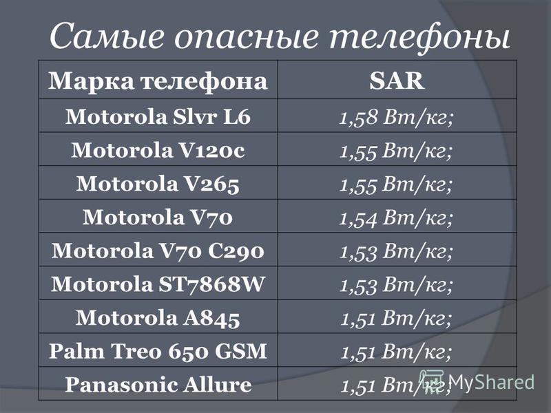 Самые опасные телефоны Марка телефонаSAR Motorola Slvr L61,58 Вт/кг; Motorola V120c1,55 Вт/кг; Motorola V2651,55 Вт/кг; Motorola V701,54 Вт/кг; Motorola V70 C2901,53 Вт/кг; Motorola ST7868W1,53 Вт/кг; Motorola A8451,51 Вт/кг; Palm Treo 650 GSM1,51 Вт