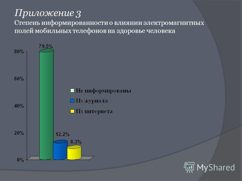 Приложение 3 Степень информированности о влиянии электромагнитных полей мобильных телефонов на здоровье человека