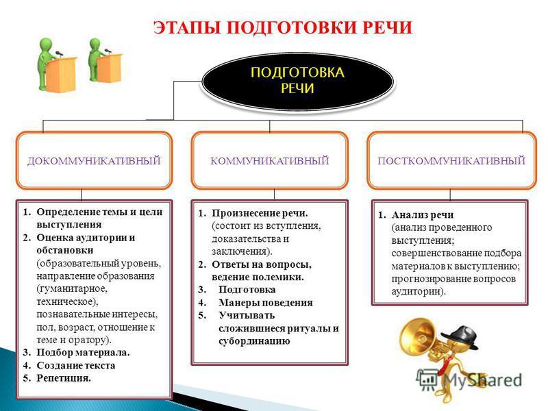 ЭТАПЫ ПОДГОТОВКИ РЕЧИ ПОДГОТОВКА РЕЧИ ДОКОММУНИКАТИВНЫЙКОММУНИКАТИВНЫЙПОСТКОММУНИКАТИВНЫЙ 1. Определение темы и цели выступления 2. Оценка аудитории и обстановки (образовательный уровень, направление образования (гуманитарное, техническое), познавате
