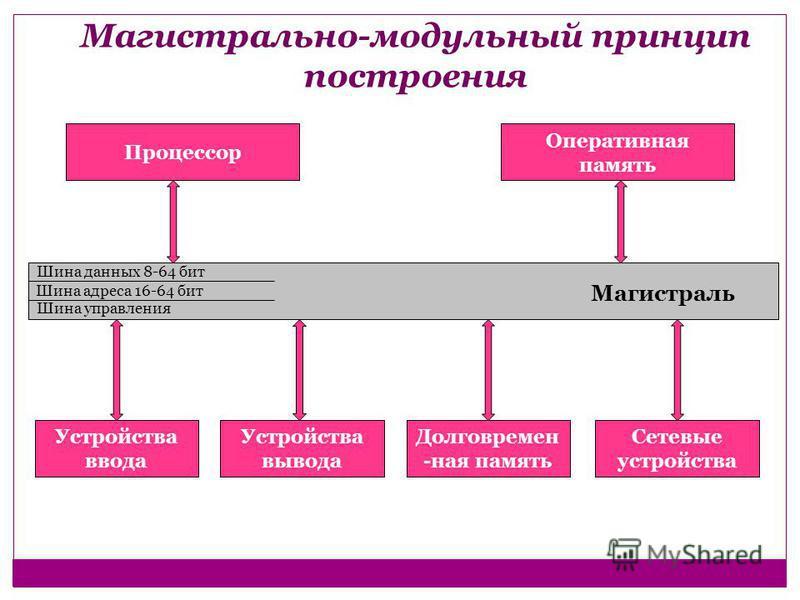 Магистрально-модульный принцип построения Процессор Оперативная память Шина данных 8-64 бит Шина адреса 16-64 бит Шина управления Магистраль Устройства ввода Сетевые устройства Долговремен -ная память Устройства вывода