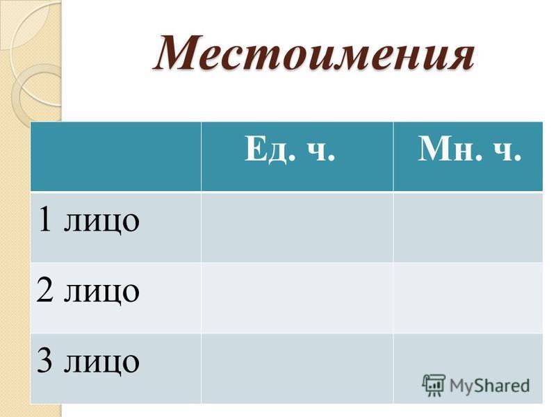 Местоимение Это часть речи, которая не называет предмет, а указывает на него.