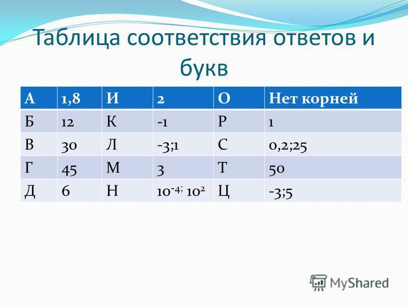 Таблица соответствия ответов и букв А1,8И2ОНет корней Б12КР1 В30Л-3;1С0,2;25 Г45М3Т50 Д6Н10 -4; 10 2 Ц-3;5