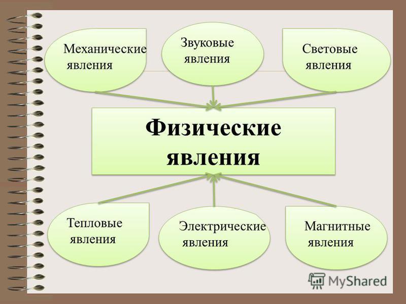 Физические явления природоведение 5 класс