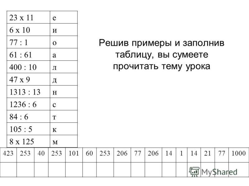 Решив примеры и заполнив таблицу, вы сумеете прочитать тему урока 23 х 11 е 6 х 10 и 77 : 1 о 61 : 61 а 400 : 10 л 47 х 9 д 1313 : 13 н 1236 : 6 с 84 : 6 т 105 : 5 к 8 х 125 м 423253402531016025320677206141 21771000