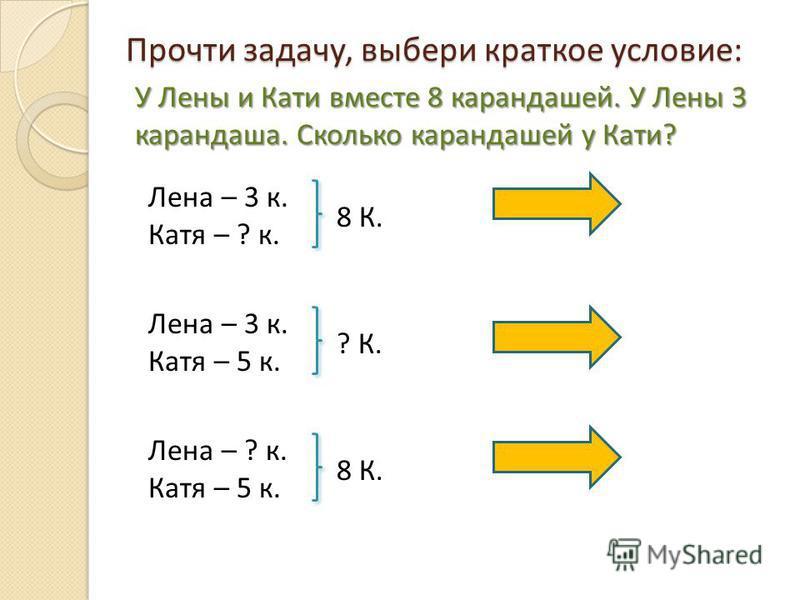 Прочти задачу, выбери краткое условие: У Лены и Кати вместе 8 карандашей. У Лены 3 карандаша. Сколько карандашей у Кати? Лена – 3 к. Катя – ? к. 8 К. Лена – 3 к. Катя – 5 к. ? К. Лена – ? к. Катя – 5 к. 8 К.